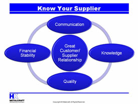 KnowYourSupplier